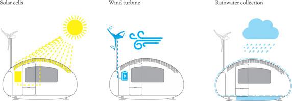 طراحی و معماری اکو کپسول با مصرف بهینه انرژی