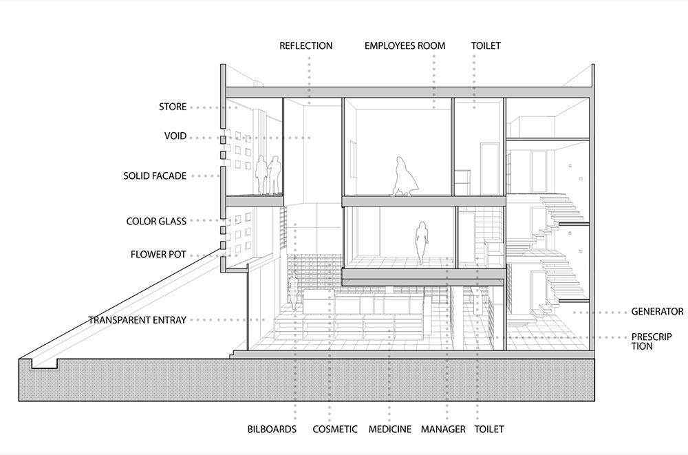 طراحی داخلی داروخانه نوید