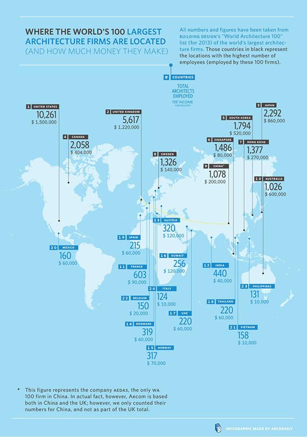 100 شرکت برتر معماری در دنیا