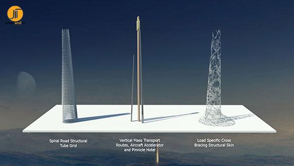 طراحی آسمانخراش، معماری  آسمان خراش،معماری ساختمان،معماری مدرن