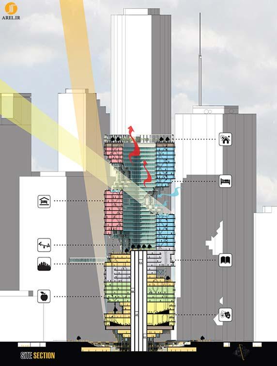 معماری،معماری آسمانخراش،آسمانخراش،نفوذ آسمانخراش به فضای شهری