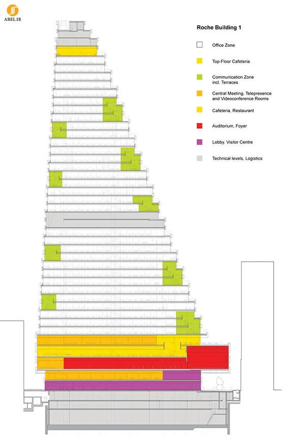 طراحی و معماری ساختمان  اداری توسط گروه herzog & de meuron