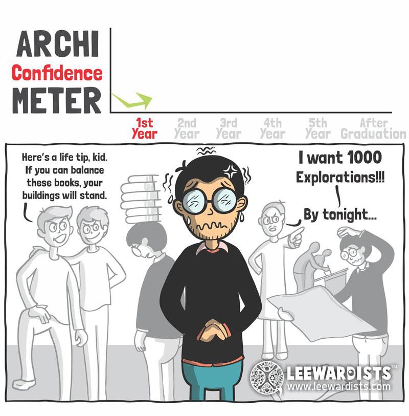 میزان اعتماد به نفس دانشجویان معماری در طول زمان
