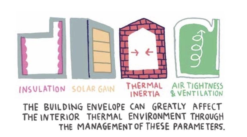 آسایش در معماری داخلی