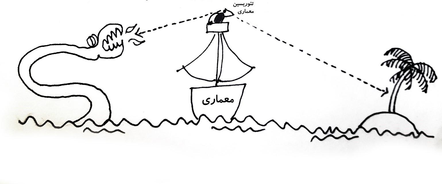 تئوری کشتی معماری