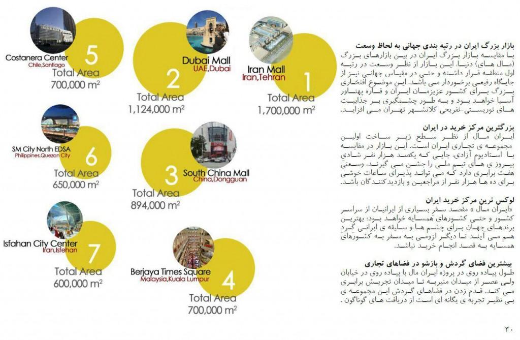 بزرگترین مرکز خرید ایران